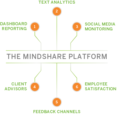 Mindshare Platform - Enterprise Feedback Management